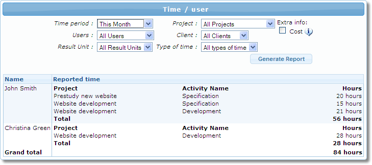 Timesheet report example - Time / user